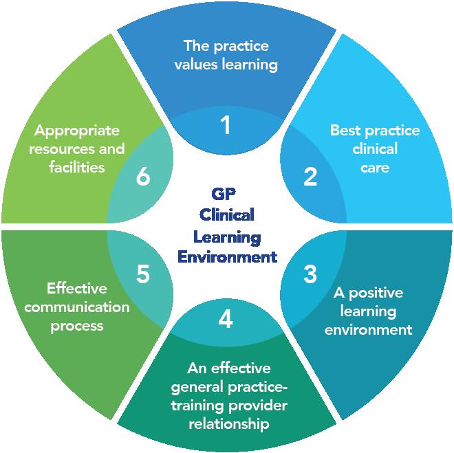 GPCLE Framework
